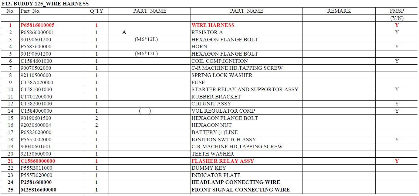 F13 buddy 125 chart buddy 125 wire harness Wiring Harness Diagram at readyjetset.co