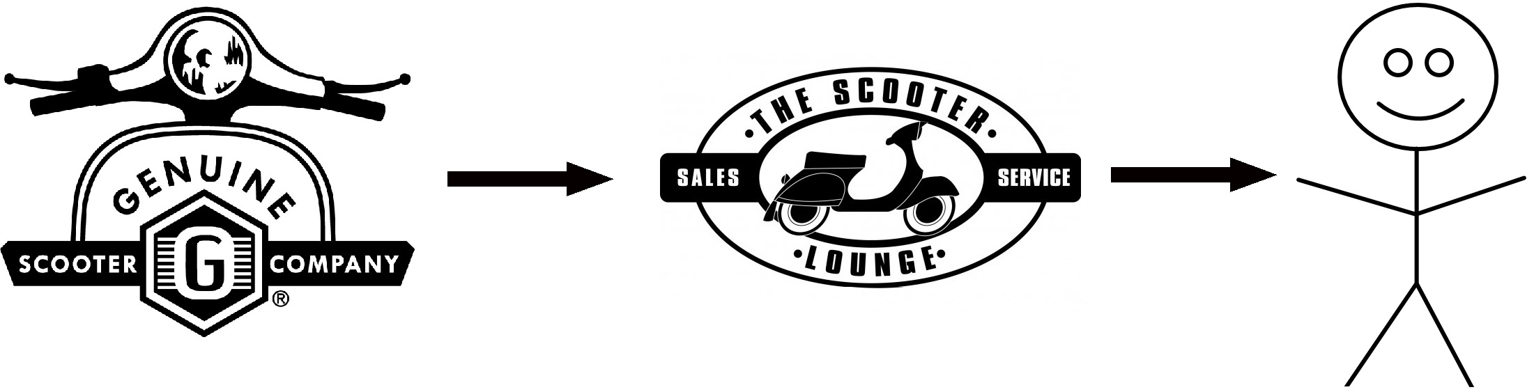 Genuine to Scooter Lounge Online to Customer